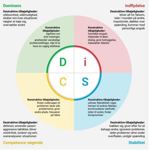 Konflikter_DiSC_oversigt