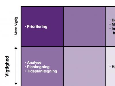 Gap Analyse_Personlig Effektivitet